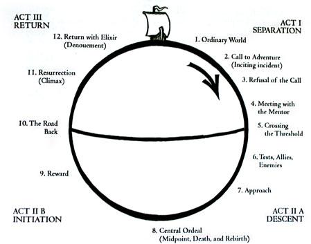 Le voyage du héros sur une sphère avec les 12 étapes